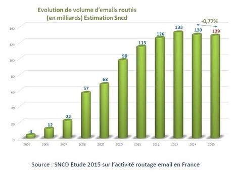 Email marketing : les volumes d'envois continuent de chuter en France | Comarketing-News | E-mailing | Scoop.it