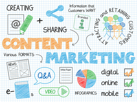 The 5 Types of Content That Attract the Most Backlinks | Content Marketing and Curation for Small Business | Scoop.it