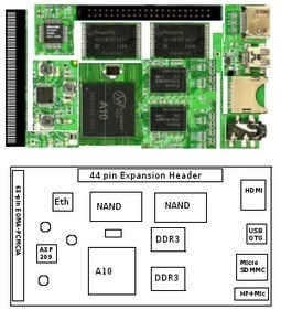 15 USD ARM Cortex A8 Linux Computer by Rhombus Tech | Embedded Software | Scoop.it