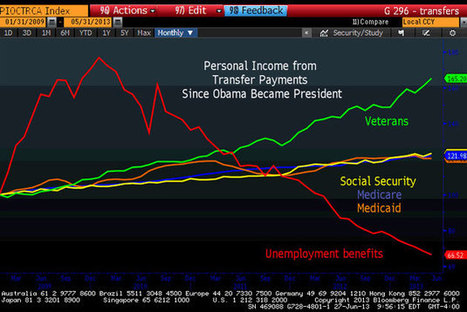 Shocking Chart Reveals True Beneficiaries of Obama's Spending | The 2012 POTUS Election | Scoop.it