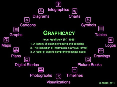 Graphicacy: Infographics As Literacy | Innovation Design In Education - ASIDE | Adult Literacy | Scoop.it