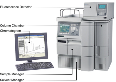 Waters: How Does High Performance Liquid Chromatography Work?   Chromatography for VCE   Scoop.it