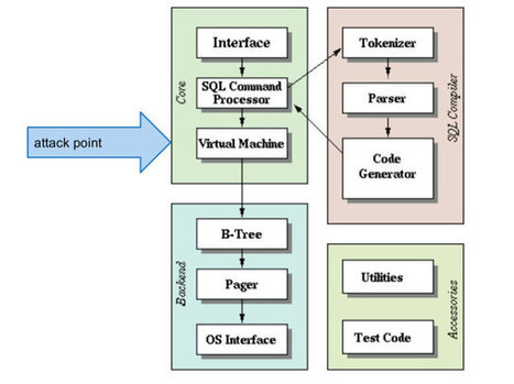 OpenCL Accelerated SQL Database with ARM Mali GPU Compute Capabilities | Embedded Systems News | Scoop.it