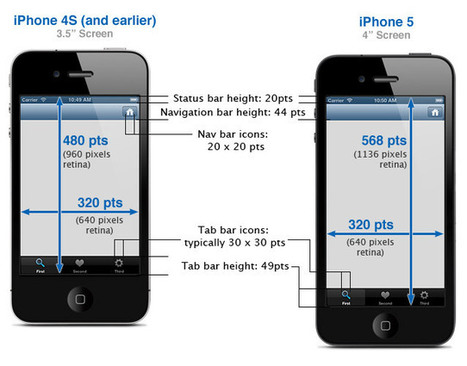 iPhone Development 101: Sizes of iPhone UI Elements | uxperfect | Scoop.it