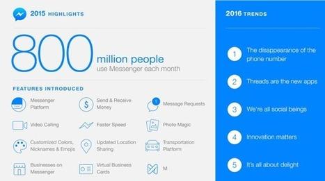 Facebook Messenger franchit le cap des 800 Millions d'utilisateurs actifs mensuels | Chiffres et infographies | Scoop.it