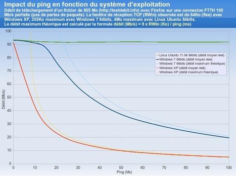 Test de débit optimisé pour le très haut débit | Broadband78 | Scoop.it