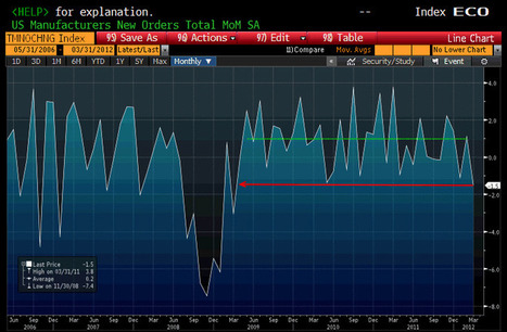 US Factory Orders Post Biggest Decline Since March 2009 | ZeroHedge | Gold and What Moves it. | Scoop.it