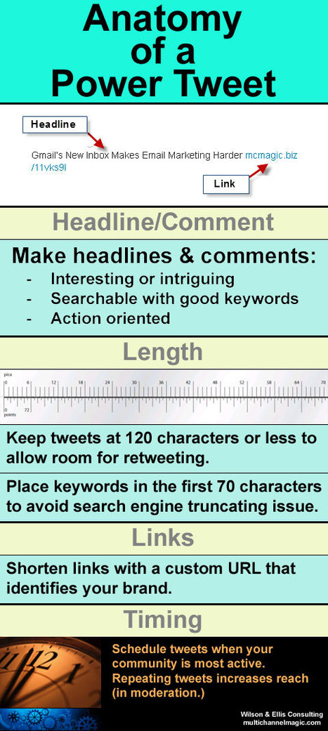 Anatomy of a Power Tweet | Social Media Today | Social Media and Marketing | Scoop.it