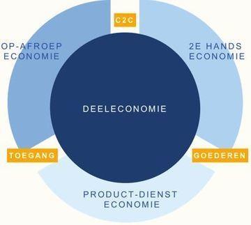 Wat is nu eigenlijk deeleconomie? - Me Judice | Crowdfunding, crowdsourcing, financiering, cocreatie, coöperatie, microkrediet etc. | Scoop.it