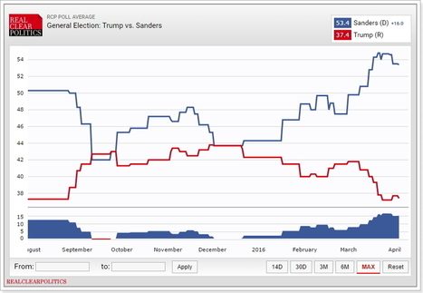 Se vencer primária de NY, Sanders será o próximo presidente dos EUA | USA Elections | Scoop.it