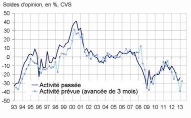 Insee - Indicateur - En janvier 2013, le climat conjoncturel reste dégradé dans l'artisanat du bâtiment | ECONOMIE ET POLITIQUE | Scoop.it