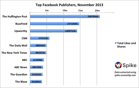 The Most Viral Publishers of November 2013   Social Media Trends and Analytics   Scoop.it