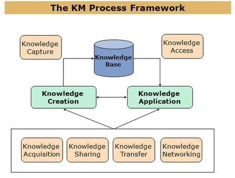 "Knowledge Management ""Stuff"" 