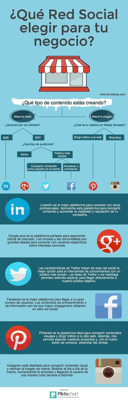 ¿Qué Red Social elegir para tu negocio? #jugosocial   Orientar   Scoop.it