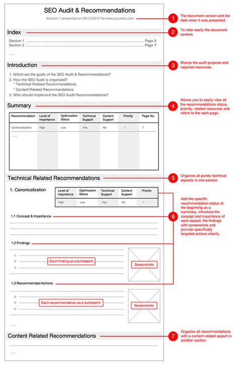 SEO Audit Report & Schedule Templates: Make Actionable Recommendations | SEO  & WEB ANALYTICS & CRO | Scoop.it