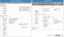 La Junta regula la Formación Profesional Básica para su ... - Salamanca24horas | Formación en red en FP | Scoop.it