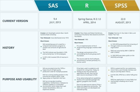 An infographic comparing R, SAS and SPSS | Big and Open Data, FabLab, Internet of things | Scoop.it