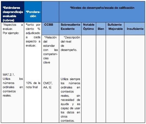 Rúbricas, lupas para la evaluación: ¿qué deben tener? | Educación y Cultura : Revista AZ | Educación y TIC | Scoop.it