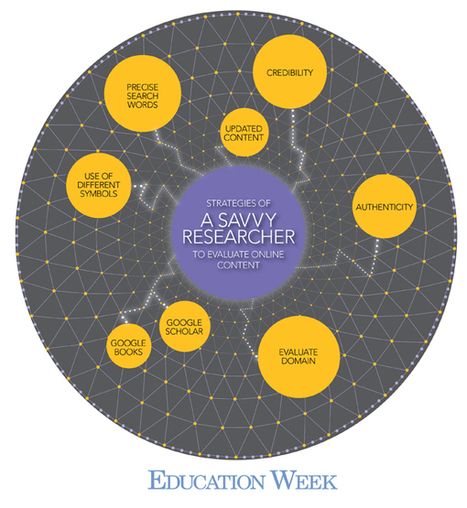 Teaching Students Better Online Research Skills | School Library Teachers: Collaborators of Knowledge | Scoop.it