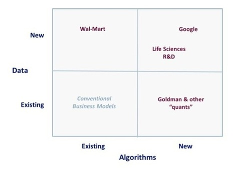 Big Data as a Disrupter - Thinking About Big Data Strategically | What is Data Science | Scoop.it