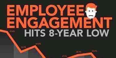 Employee Engagement Is At an 8-Year Low [infographic] - Friday Distraction - hr bartender | Business change | Scoop.it