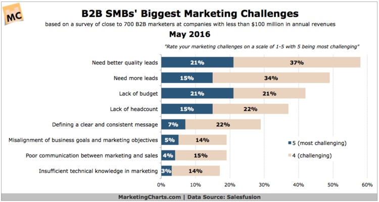 B2B SMBs Rate Their Biggest Marketing Challenges - MarketingCharts | The Marketing Technology Alert | Scoop.it