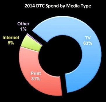 Determining How Much Pharma Spends on Internet vs. TV DTC Advertising is a Daunting Task! | Health & Wellness | Scoop.it