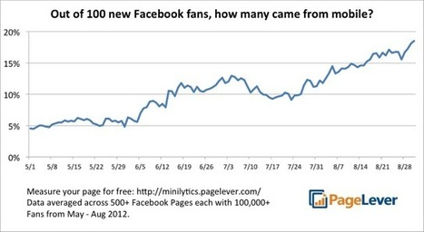 19% of New Facebook Fans Now Come From Mobile | Facebook, Twitter and the Optometry Practice | Scoop.it