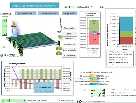 Decision lever visualization: an animated review | Decision Intelligence | Scoop.it