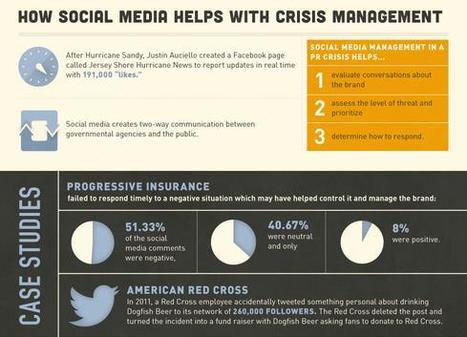 Social Media as a Crisis Management Tool   World's Best Infographics   Scoop.it