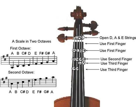 A Major Scale -Two Octave | Musica | Scoop.it