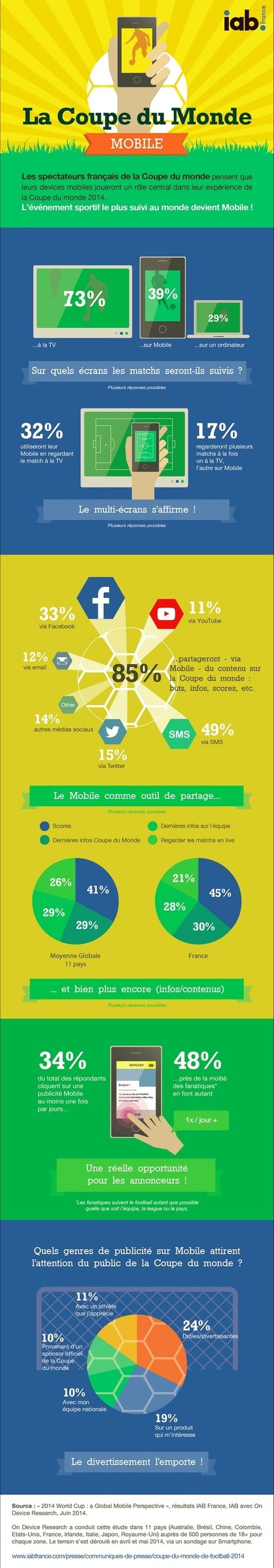 Infographie : comment est consommée la Coupe du monde sur mobile | Webmarketing | Scoop.it