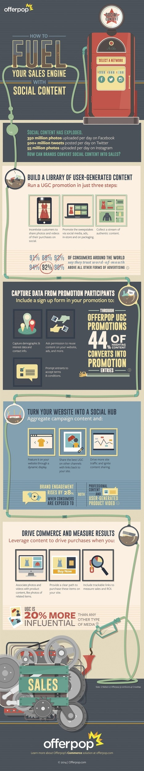 How to Fuel your Sales Engine with Social Content [INFOGRAPHIC] | Social Media and Web Infographics hh | Scoop.it