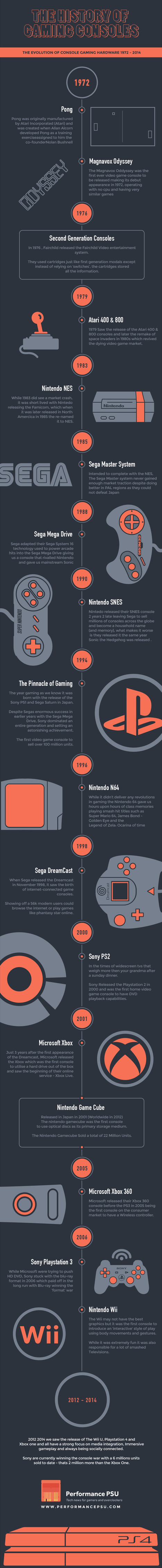 The History of Video Gaming Consoles 1972 - 2014 | Business | Scoop.it