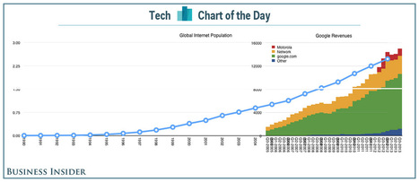 CHART OF THE DAY: Why Google Gives Away One Of Its Most Valuable Assets Away For Free | healthcare mobile apps | Scoop.it