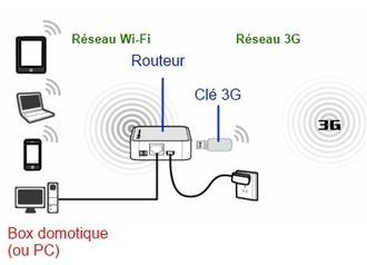 Comment utiliser un relai 3G/4G pour connecter une Zibase en 3G | ..:: Planète-Domotique : Le Blog ::.. | Domotique, Votre maison connectée | Scoop.it