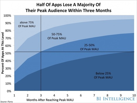 THE APP-STORE MARKETING REPORT: Facts You Won't Like | digital marketing strategy | Scoop.it