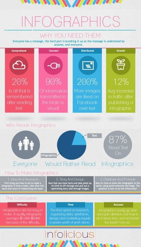 A great infographic about why it is important to use infographics | Data Visualization and Infographics | Scoop.it
