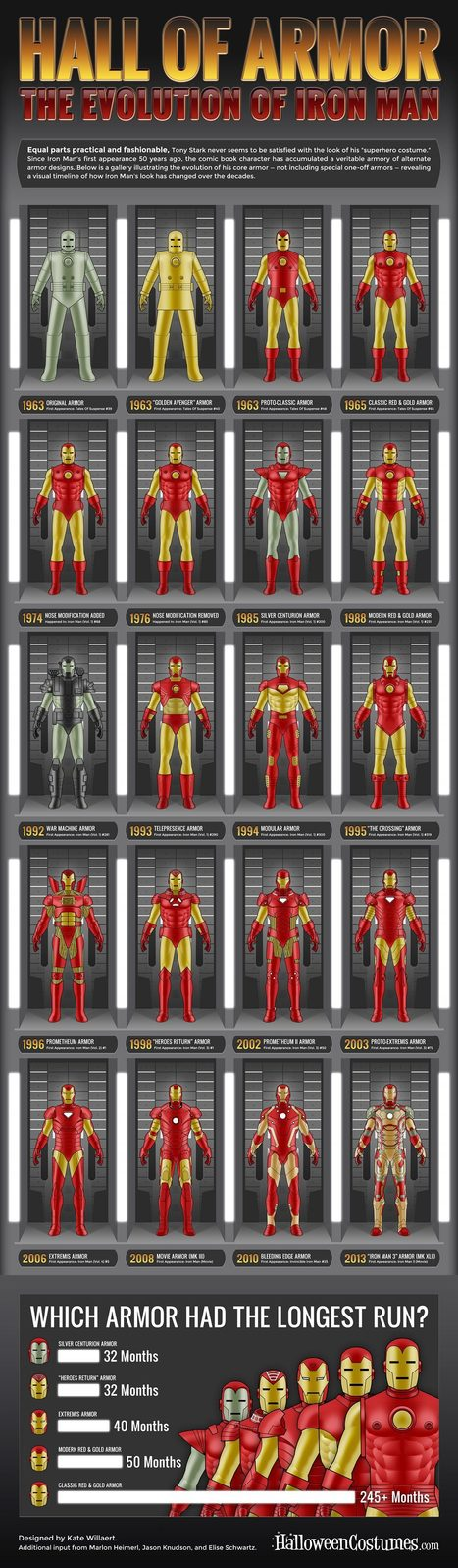 Infographic : Iron Man Evolution | All Geeks | Scoop.it
