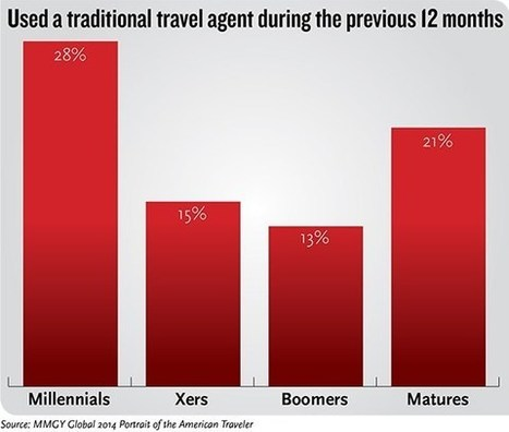 Do millennials use travel agents? | Tourism Innovation | Scoop.it