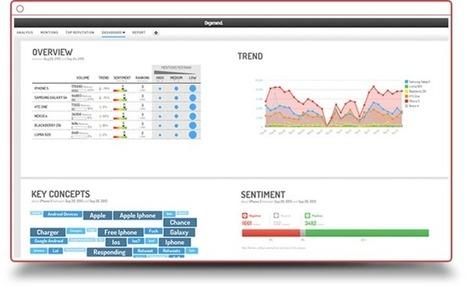 Social listening et Social media intelligence   Social Selling & Media sociaux en B2B   Scoop.it