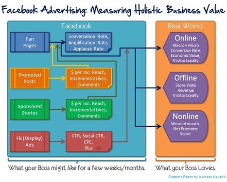Facebook Advertising / Marketing: Best Metrics, ROI, Business Value | Online Marketing Resources | Scoop.it