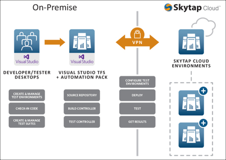 White Paper: Skytap Automation Pack for Microsoft Visual Studio TFS | Skytap | Dev, Test and DevOps in the Cloud! | Scoop.it