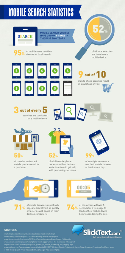 Mobile Search: What We Look For On Our Phones - Infographic | Social Media Marketing | Scoop.it