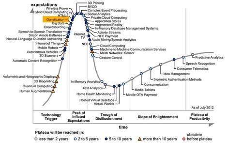 Gartner Hype Cycles (Gamification in the Enterprise) | Learning & development transformation | Scoop.it