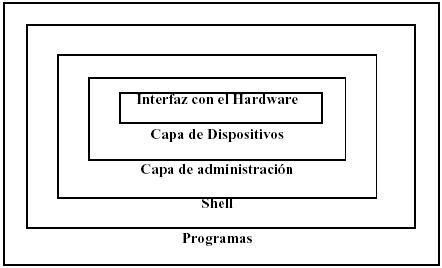Estructura de los sistemas operativos: capas | Sistema Operativo | Scoop.it