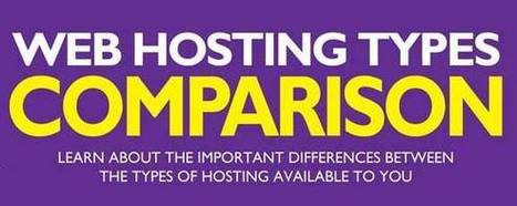 Comparing the Different Types of Web Hosting | CRAW | Scoop.it