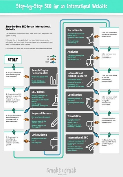 Web First Rank - Timeline Photos | Julien Canepa SEO, SMO, Web marketing... | Scoop.it