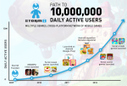 Mobile Game Developer Storm8 Crosses 10M Users Every Day - TechCrunch | Mobile Game Research | Scoop.it