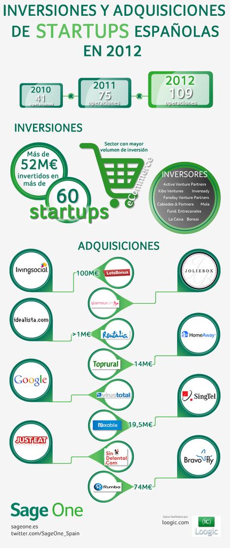 Inversiones en startups españolas en 2012 - Sage One | Emprender | Scoop.it
